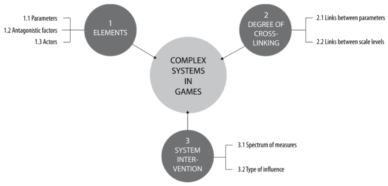 Figure 1. Model of complex systems in games (own design).