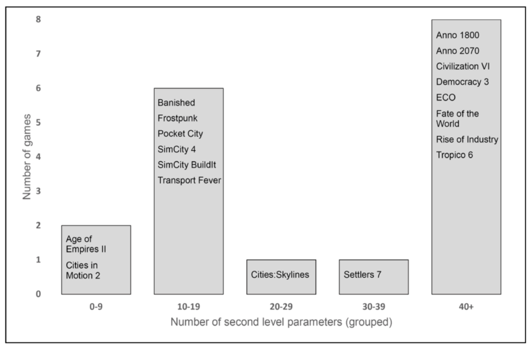 Figure 3. Classified numbers of second level parameters in the selected games (own design).