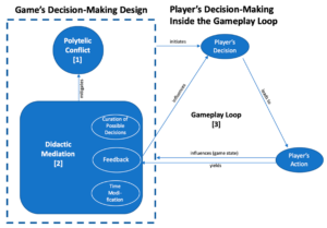 Figure 1. Model of decision-making design in digital games (own illustration, including an adapted depiction of the gameplay loop from Salen/Zimmerman [12], p.316