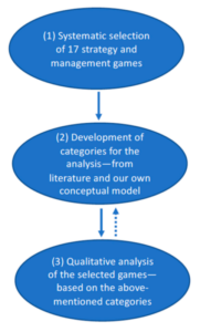 Figure 2. Research design.